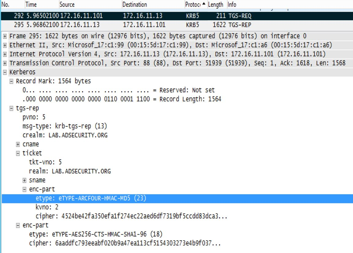 Cracking Kerberos Tgs Tickets Using Kerberoast Exploiting Rc4 Wiring Diagram To Compromise The Active Directory Domain Security