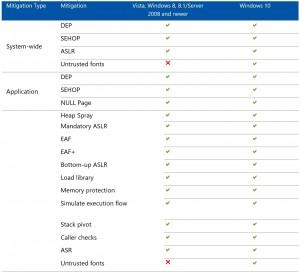 MicrosoftEMET – Active Directory Security