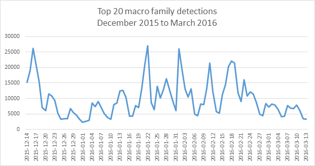 top20macrofamilydetections